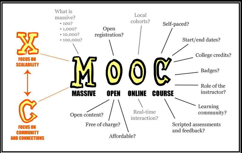 MOOCs @ Work