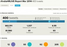 #IndiaHRLIVE storify on March 4th on #EmployerBranding